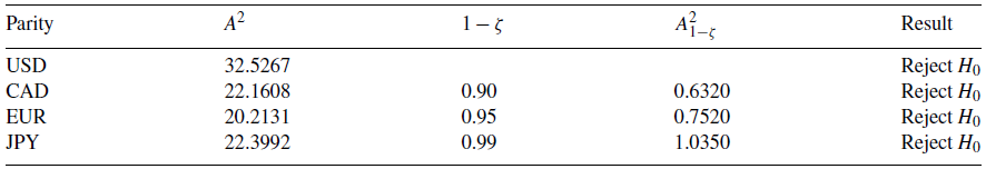 Results Of The Anderson Darling Test For Gaussian Distribution