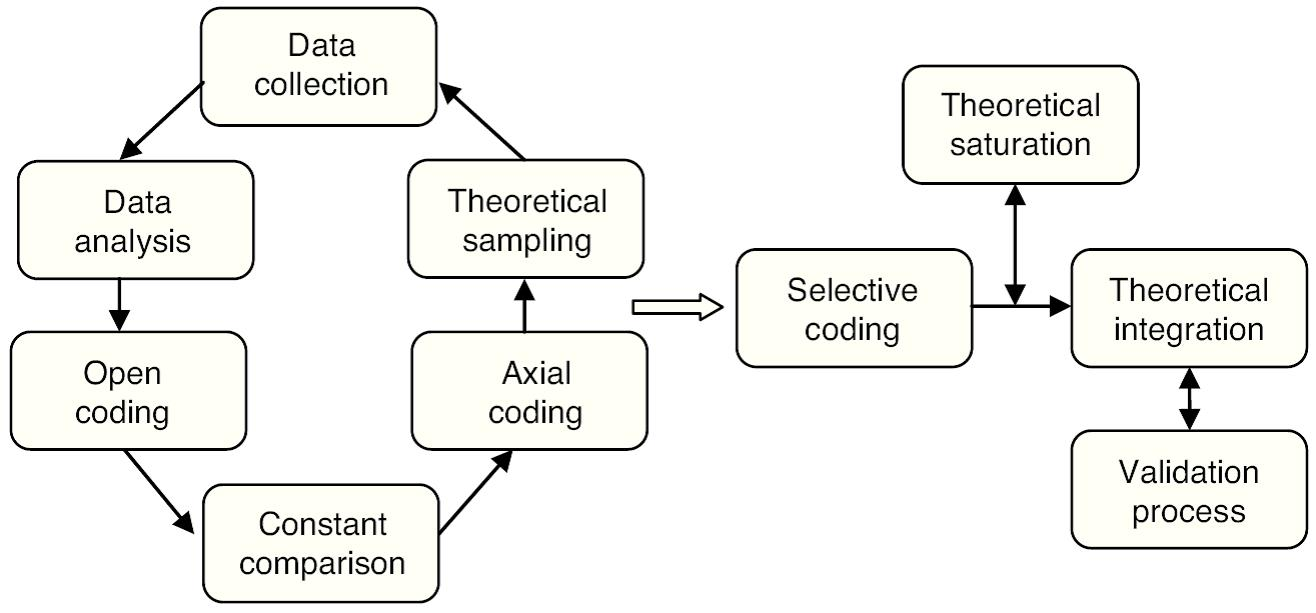 The construction process of Grounded Theory in administration ...